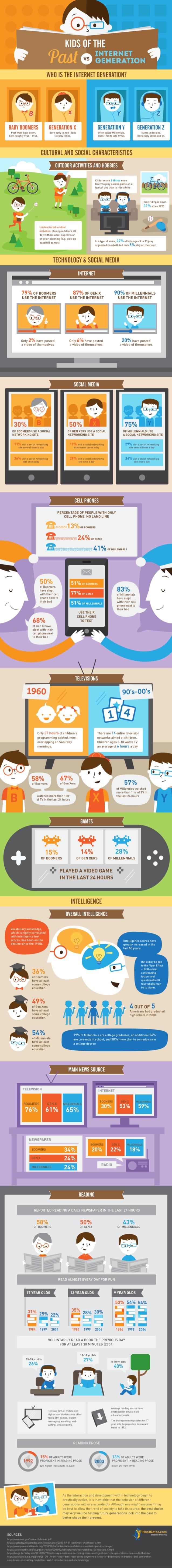 infografica ragazzi di oggi e di ieri